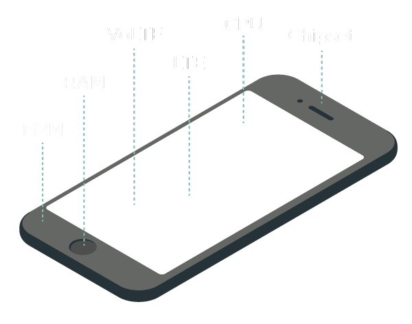 IMEI Services onsite - DEVICE MAP