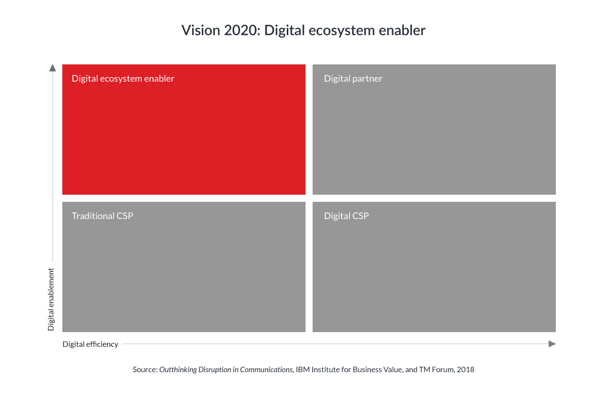 vision 2020: future csp business models - section 3: what is a